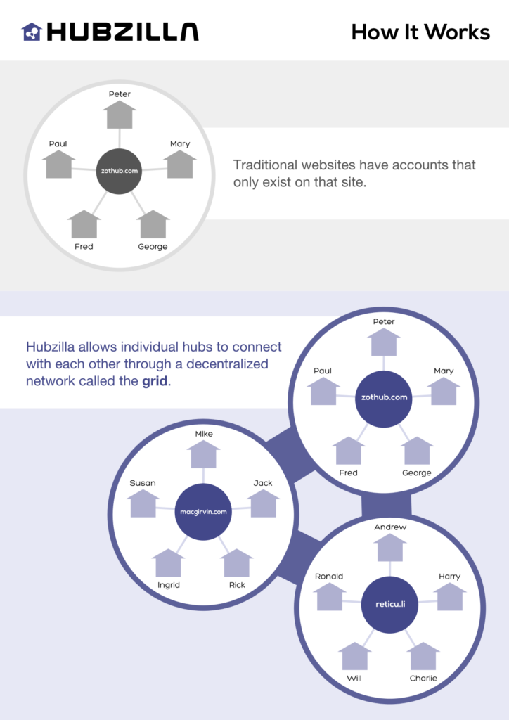 Schematische Darstellung von Hubzilla-Architektur als Insellösung und im Netzwerk-Verbund